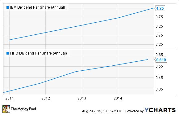 IBM Dividend Per Share (Annual) Chart