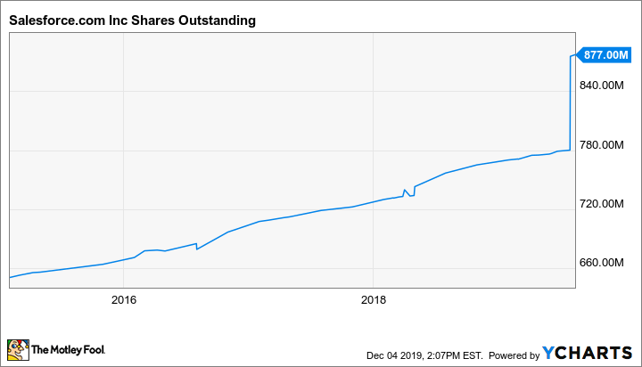 CRM Shares Outstanding Chart