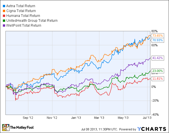 AET Total Return Price Chart