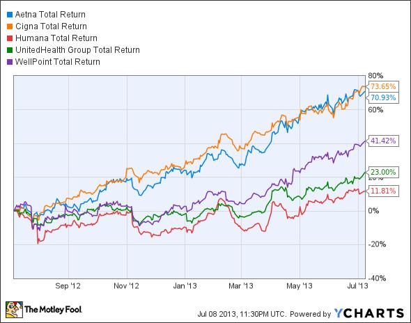 AET Total Return Price Chart