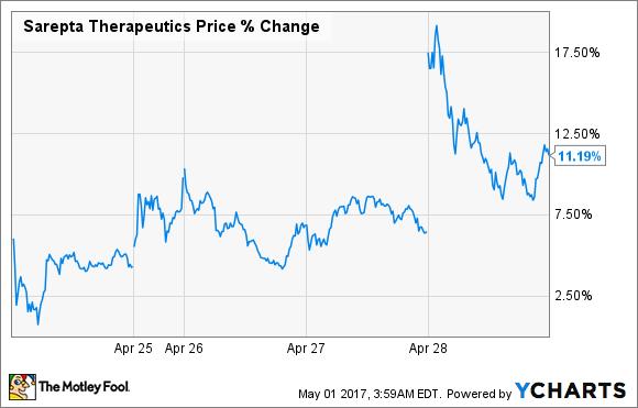 SRPT Price Chart