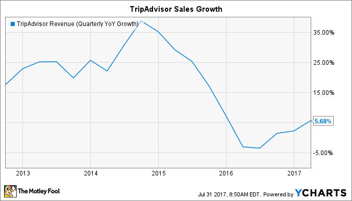 TRIP Revenue (Quarterly YoY Growth) Chart