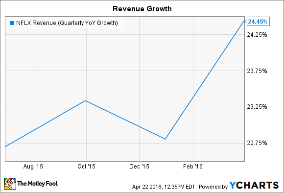 NFLX Revenue (Quarterly YoY Growth) Chart