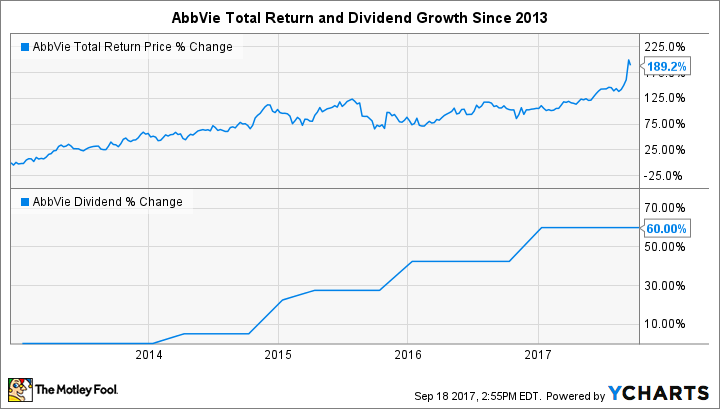 ABBV Total Return Price Chart