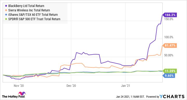 BB Total Return Level Chart