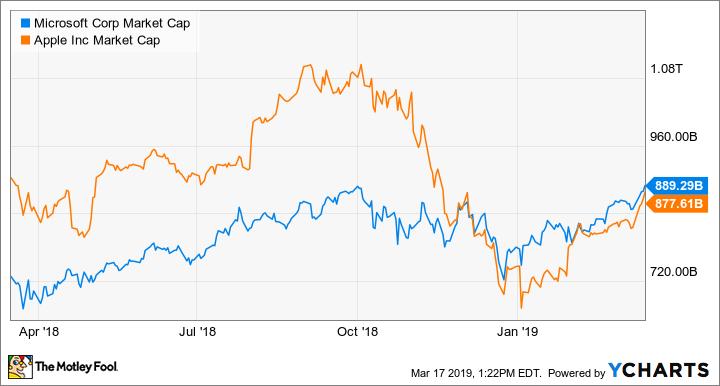Better Buy: Apple vs  Microsoft | The Motley Fool