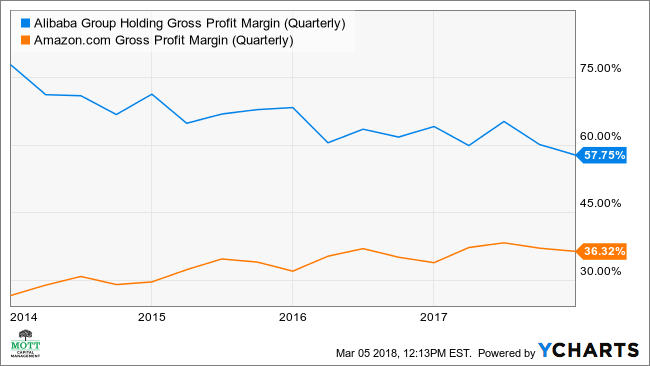 BABA Gross Profit Margin (Quarterly) Chart