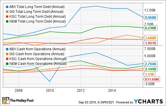 ABX Total Long Term Debt (Annual) Chart