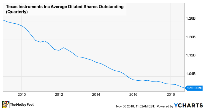 TXN Average Diluted Shares Outstanding (Quarterly) Chart