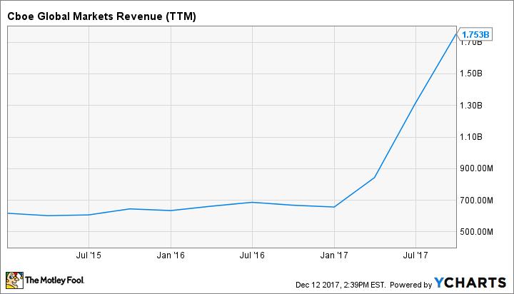 CBOE Revenue (TTM) Chart