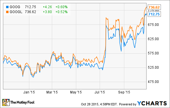 Is A Vote At Alphabet Inc Worth 15 The Motley Fool