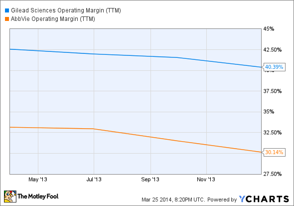 GILD Operating Margin (TTM) Chart
