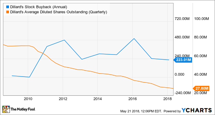 DDS Stock Buyback (Annual) Chart