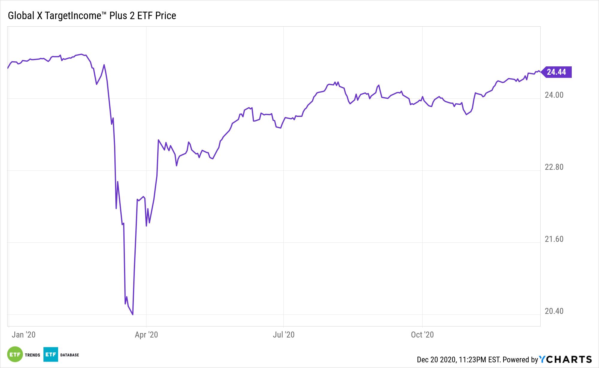 TFLT Chart