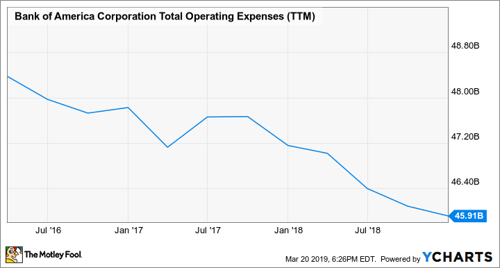 BAC Total Operating Expenses (TTM) Chart