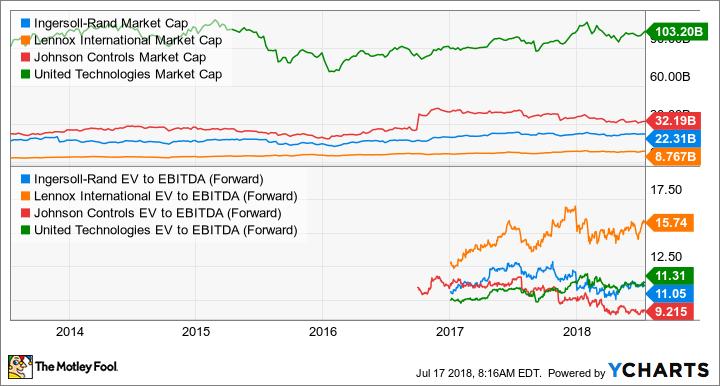 IR Market Cap Chart