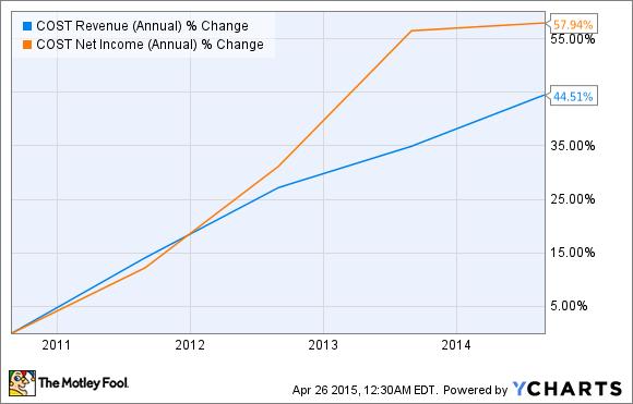 COST Revenue (Annual) Chart