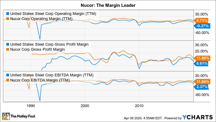 X Operating Margin (TTM) Chart