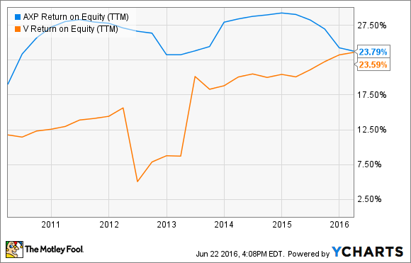 AXP Return on Equity (TTM) Chart