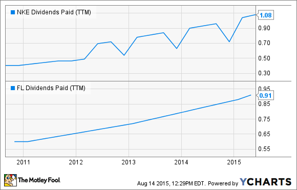NKE Dividends Paid (TTM) Chart