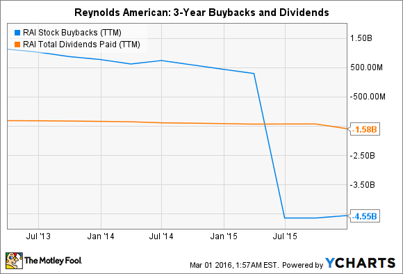 RAI Stock Buybacks (TTM) Chart