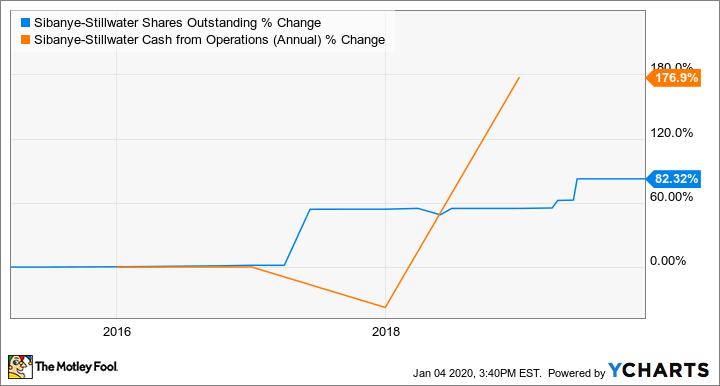 SBGL Shares Outstanding Chart