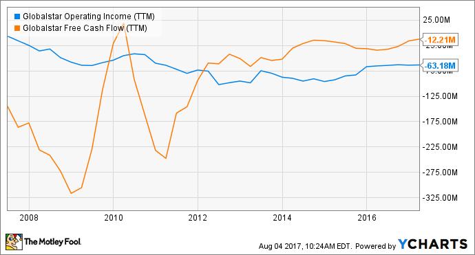 GSAT Operating Income (TTM) Chart