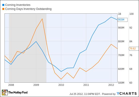 GLW Inventories Chart