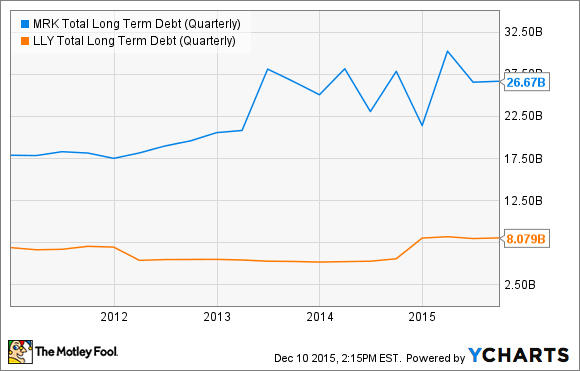MRK Total Long Term Debt (Quarterly) Chart