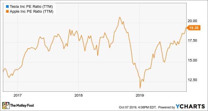 TSLA PE Ratio (TTM) Chart
