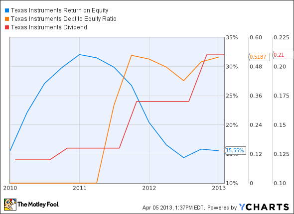 TXN Return on Equity Chart