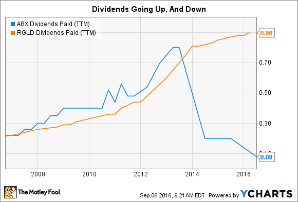 ABX Dividends Paid (TTM) Chart