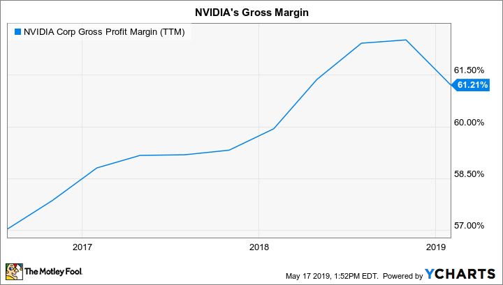 NVDA Gross Profit Margin (TTM) Chart