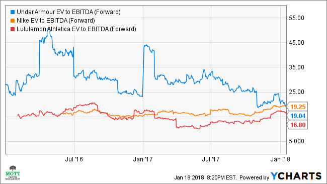UAA EV to EBITDA (Forward) Chart