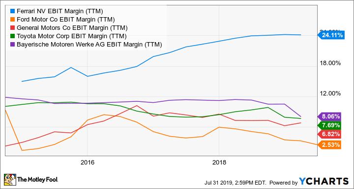 RACE EBIT Margin (TTM) Chart