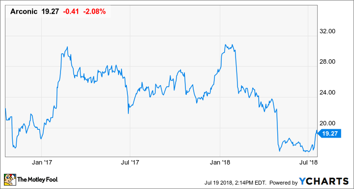 An Arconic Buyout Makes Sense, but Not for Investors | The