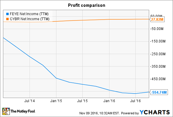 FEYE Net Income (TTM) Chart
