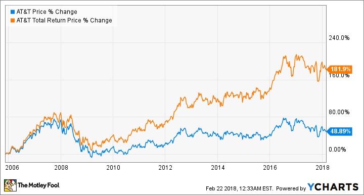 Chart showing impact of reinvested dividends on AT&T stock.