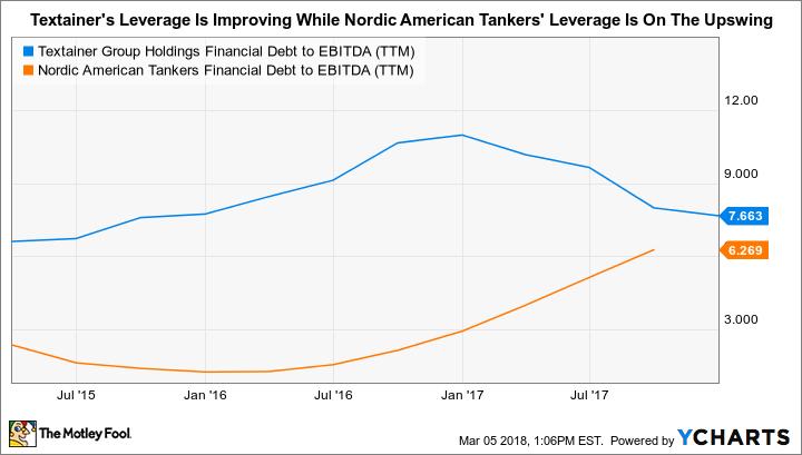 TGH Financial Debt to EBITDA (TTM) Chart