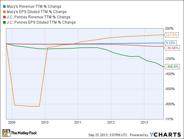 M Revenue TTM Chart