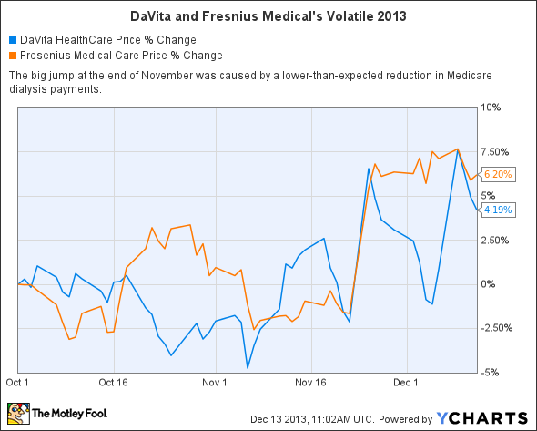 DVA Chart