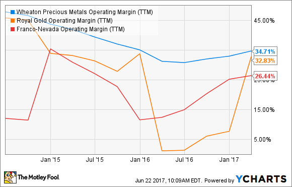 WPM Operating Margin (TTM) Chart