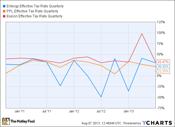 ETR Effective Tax Rate Quarterly Chart
