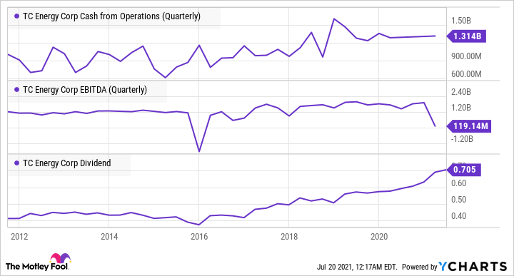 TRP Cash from Operations (Quarterly) Chart
