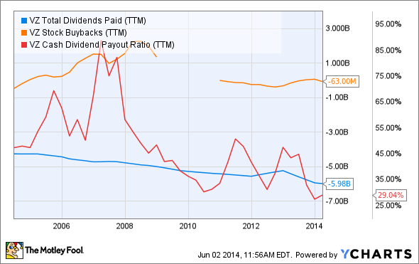 VZ Total Dividends Paid (TTM) Chart