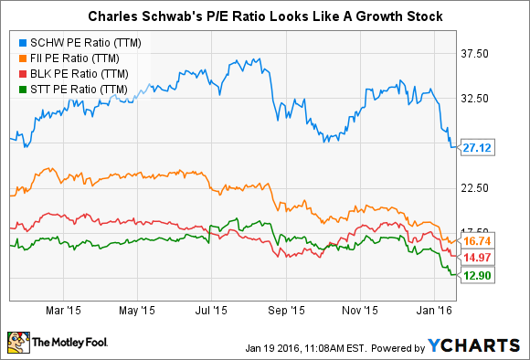 3 Reasons Charles Schwab Stock Could Fall -- The Motley Fool