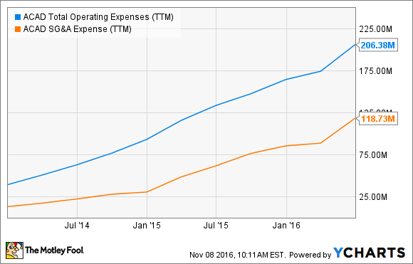ACAD Total Operating Expenses (TTM) Chart
