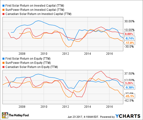 FSLR Return on Invested Capital (TTM) Chart