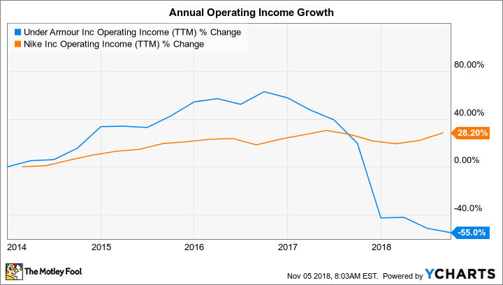 UAA Operating Income (TTM) Chart