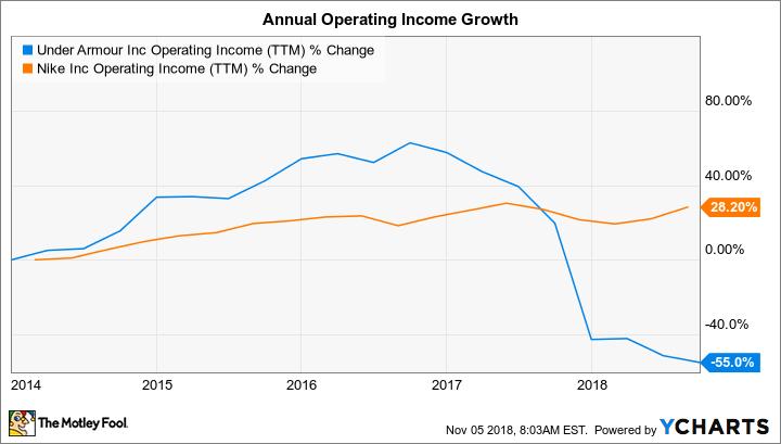 UAA Operating Income (TTM) Chart